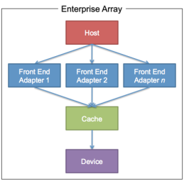 Enterprise Array