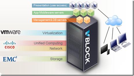 vblock_stack