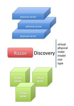 razor_discovery