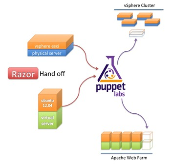 razor_hand_off