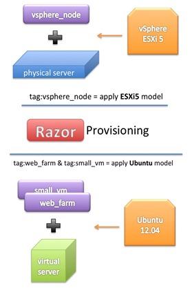 razor_provisioning