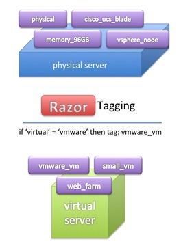 razor_tagging